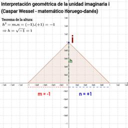 Representación geométrica del número complejo i