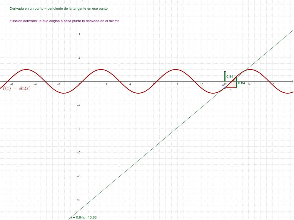 Función derivada de la función seno