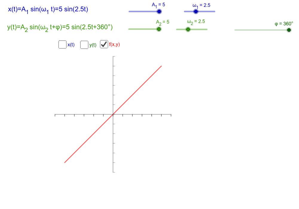 Überlagerung zweier Schwingungen, die senkrecht zueinander stehen. Verändere die Phase und die Kreisfrequenzen. Wie kann man aus der Figur f(x,y) das Frequenzverhältnis ablesen?  Drücke die Eingabetaste um die Aktivität zu starten