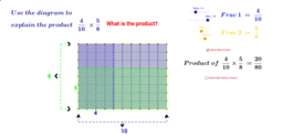 Dynamic Diagram for the Product of Two Fractions