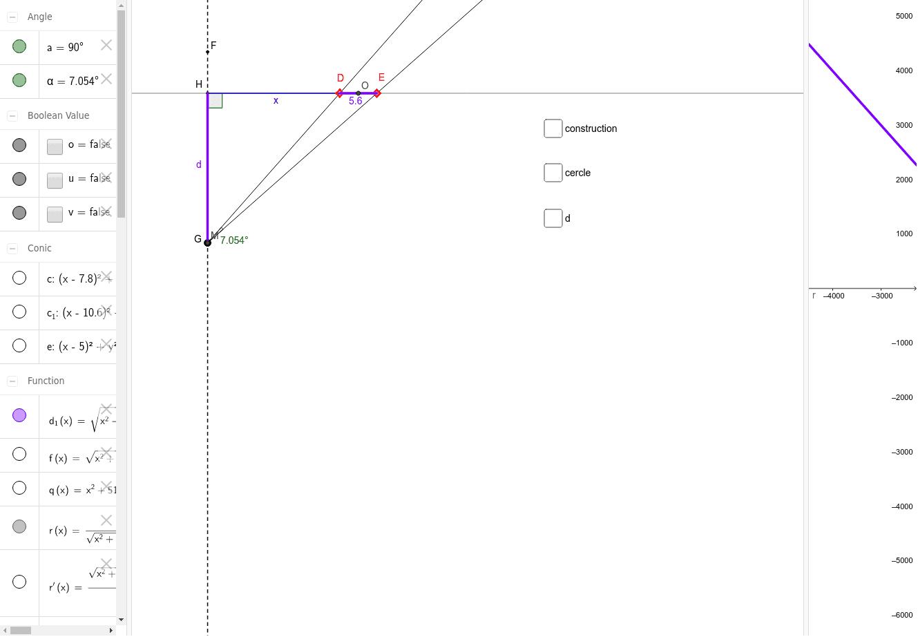 tan et géométrie