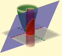 Intersección cilindro-paraboloide
