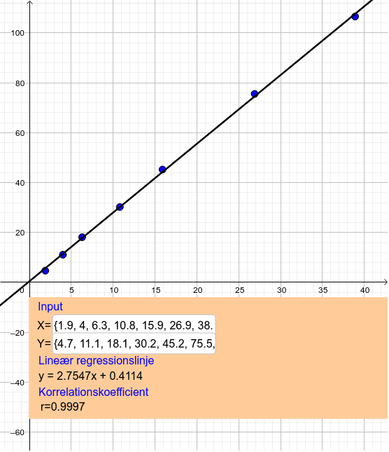 Lineær regression