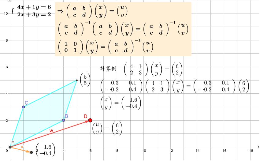 連立一次方程式の逆行列による解き方