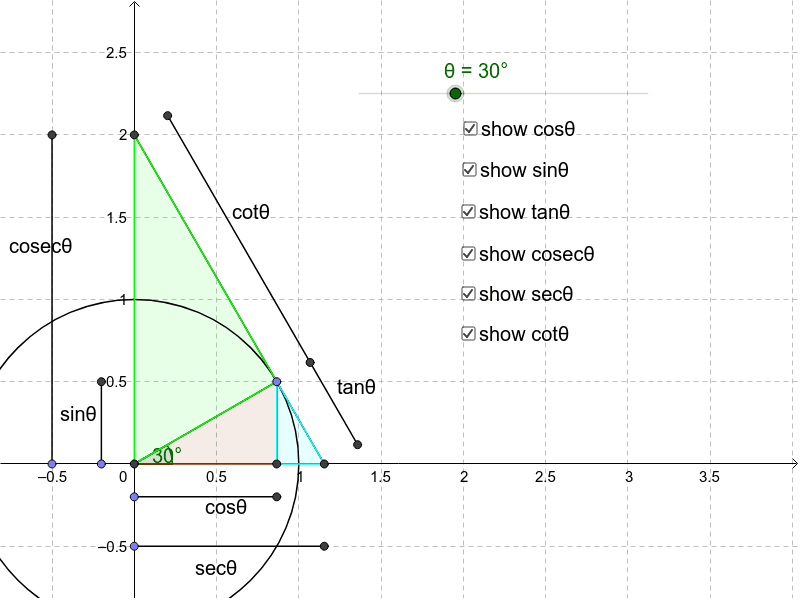 the reciprocal trig functions on the unit circle – GeoGebra
