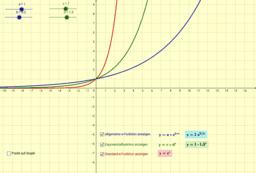 Untersuchung von Exponentialfunktionen