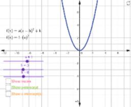 Transformations of Quadratic Functions