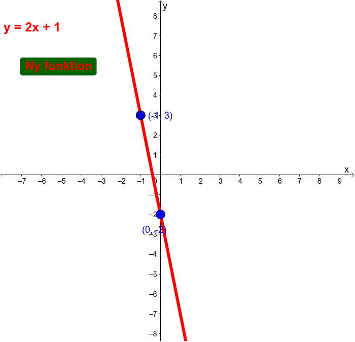Placer punkterne så ligningen kommer til at passe