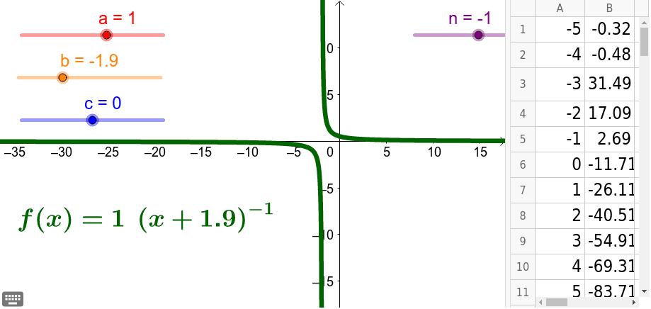 Erkunde welchen Einfluss die Parameter auf die Potenzfunktion haben.