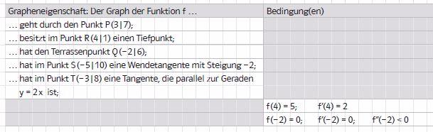 3. Stelle zu den gegebenen Grapheneigenschaften die Bedingungen auf, die für den Funktionsterm von f gelten, oder formuliere die zugehörige Eigenschaft des Graphen.
