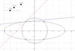 Kreis und Ellipse