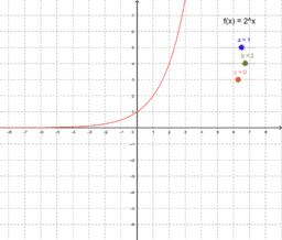 Entdeckungen an Exponentialfunktionen