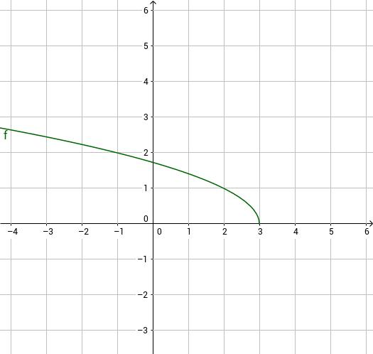 Risoluzione grafica di equazioni e disequazioni
