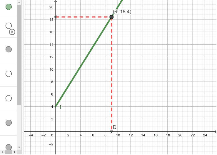 Observe a função f(x)=1,6x+4. Pressione Enter para iniciar a atividade