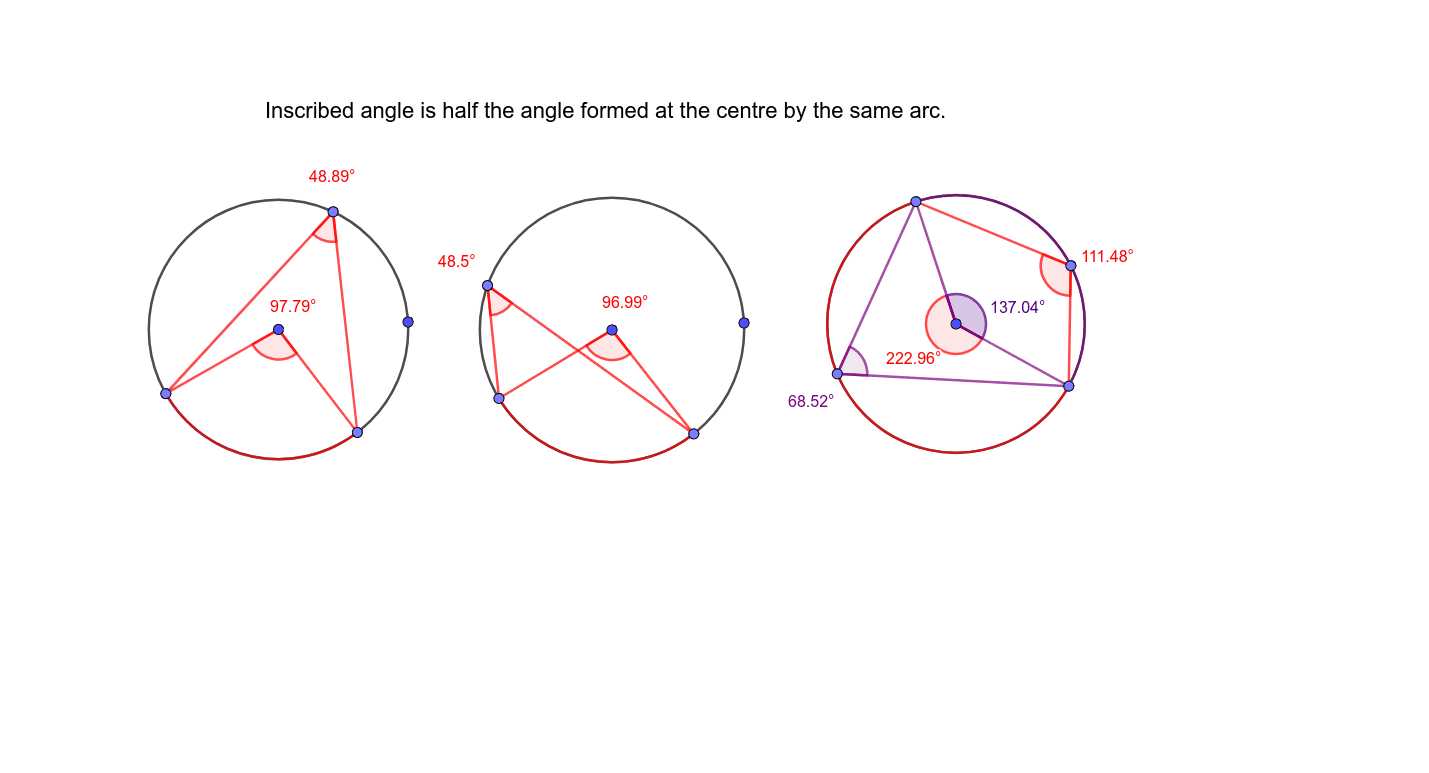 Central angle twice inscribed angle