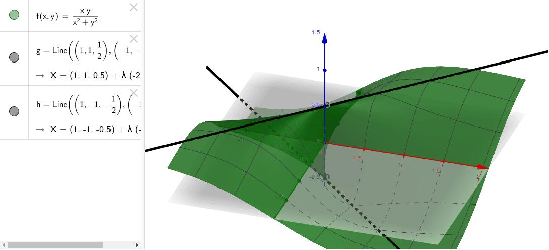 Is de functie continu in (0,0)? Klik op Enter om de activiteit te starten