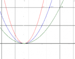 3 parabolas_fix y_no directrix_f not labeled_l7