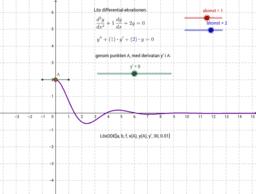Ma5 Modellering Differential Ekvationer svängande vikt med fjäder och dämpning