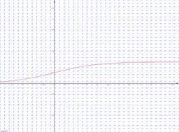 Slope Field Example (e^-ty^2)
