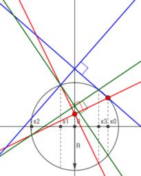 QUARTIC EQUATION MODEL (practical version)