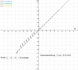 3-dimensionales Kartesisches Koordinatensystem