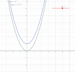 Transforming f(x)