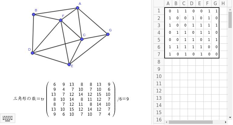 下のグラフは右の表のように行列表現ができる。その行列からこのグラフの中の三角形の数を求めることができる。