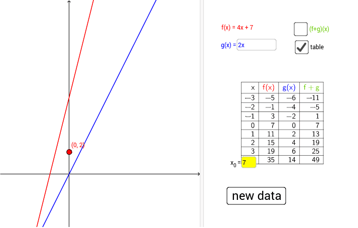 A linear function f, and a point (in red) on the y-axis, are given. Construct a linear function g so that the graph of the function f+g will pass through the given point. Press Enter to start activity
