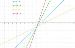 Straight Line Graphs 2B