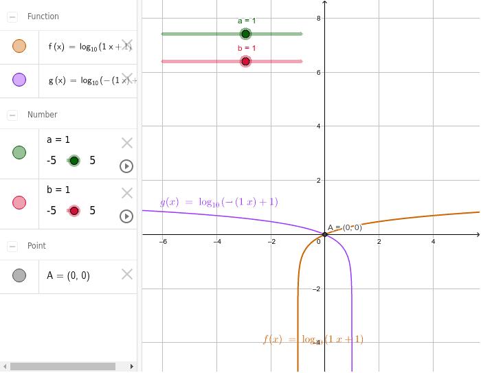Contoh grafik logaritma dengan log(ax+b) dan log (-ax+b)