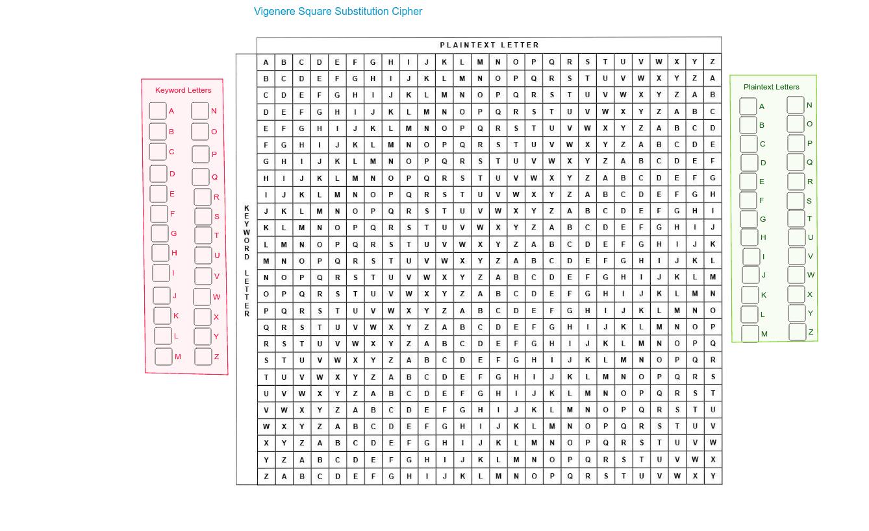Vigenere Square Substitution Cipher – GeoGebra