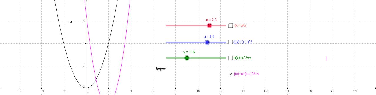 A másodfokú függvény transzformációi.