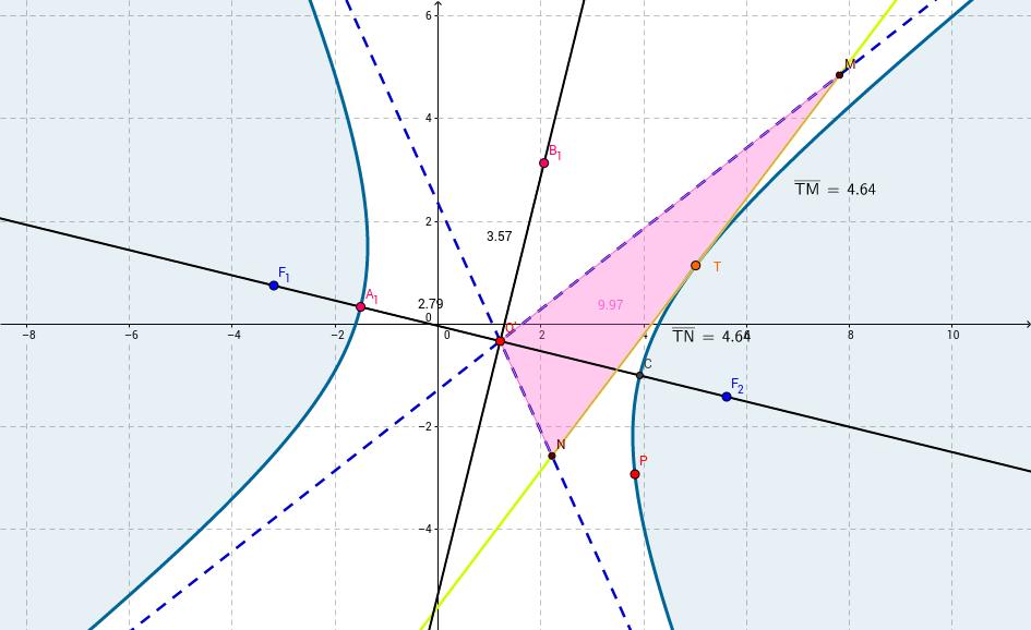 Iperbole ( Teorema di Apollonio)