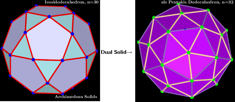 Icosidodecahedron, Vertices 30  and  als  Pentakis Dodecahedron, Vertices 32