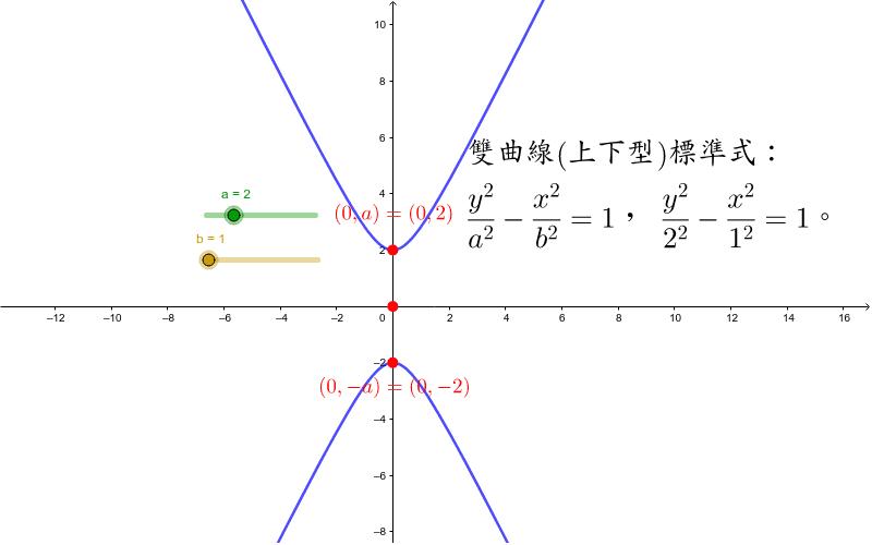 雙曲線(上下型)標準式 按 Enter 鍵開始活動
