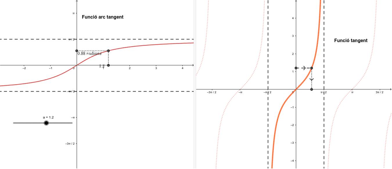 La funció tangent i l'arc tangent són inverses Premeu Enter per iniciar l'activitat
