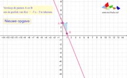 Oef: grafiek lin fct schetsen
