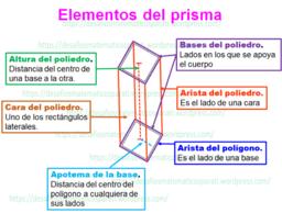 Prismas : elementos y tipos