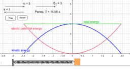 Simple Harmonic Oscillation of Mass-Spring System