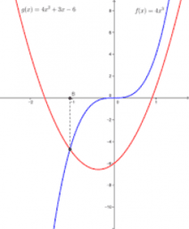 Grafico di una funzione e derivate