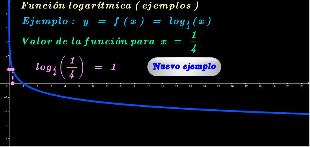 """Para obtener más ejemplos haga click en """"Nuevo ejemplo"""". El gráfico se puede desplazar y cambiar de tamaño."""