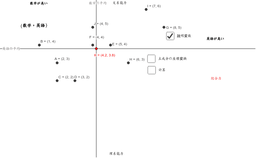 主成分は座標変換でもとめることができる。分散共分散行列の固有ベクトルを長さ1にして、各点にかけ合わせると主成分が求まる。 ワークシートを始めるにはEnter キーを押してください。