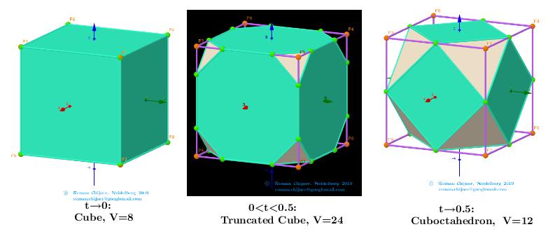 [size=85][url=http://dmccooey.com/polyhedra/Cube.html]http://dmccooey.com/polyhedra/Cube.html[/url] [url=http://dmccooey.com/polyhedra/TruncatedCube.html]http://dmccooey.com/polyhedra/TruncatedCube.html[/url] [url=http://dmccooey.com/polyhedra/Cuboctahedron.html]http://dmccooey.com/polyhedra/Cuboctahedron.html[/url][/size]
