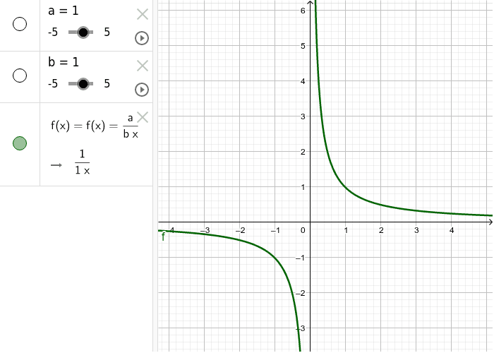 Hyperbola - by varying the values of a and b, describe what happens to the graph.