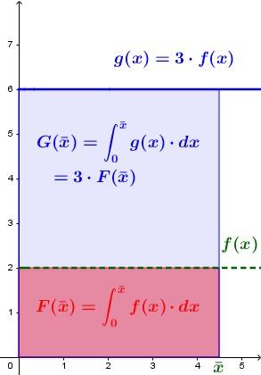 """La funzione [math]\textcolor{blue}{y=g(x)}[/math], si ottiene moltiplicando [math]\textcolor{red}{y=f(x)}[/math] per [math]3[/math], di conseguenza in ogni punto sarà """"tre volte più alta"""": ne consegue anche anche l'area sottesa, definita dalla sua Funzione Integrale, darà risultati tripli."""