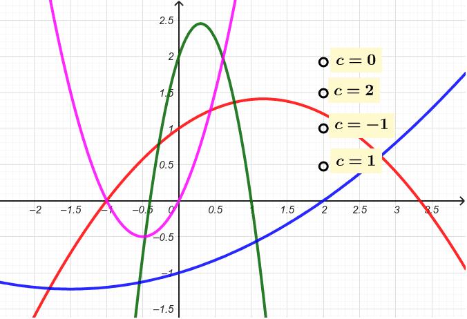 """Attribuer à chaque parabole d'équation y =ax²+bx+c sa valeur de c en déplaçant les attaches des étiquettes Tapez """"Entrée"""" pour démarrer l'activité"""