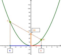 Experimentant amb la funció quadràtica