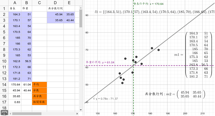 右のグラフの点を動かすと、左の表の値も変わる。点の位置が変わると、分散と共分散と相関係数はどう変わるのか? ワークシートを始めるにはEnter キーを押してください。