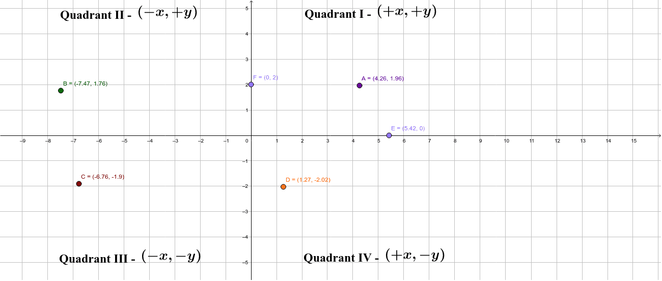 Each point is restricted to a specific quadrant or axis. Move each point to see how the numbers for its coordinate point (location i.d.) change.