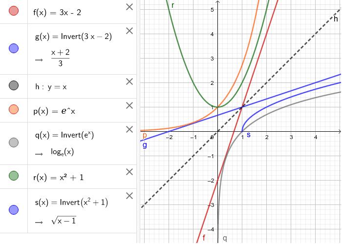 5)Hallar la función inversa en forma analítica y gráfica: Presiona Intro para comenzar la actividad